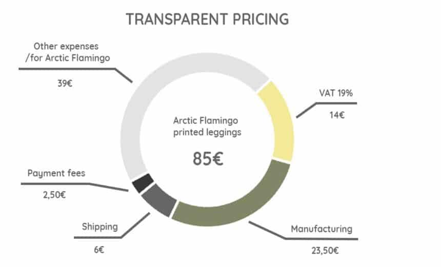 Transparente Preise Kleidungshersteller